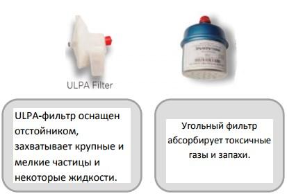 ULPA-фильтр