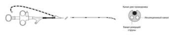 Канюлирующие сфинктеротомы Dreamtome RX
